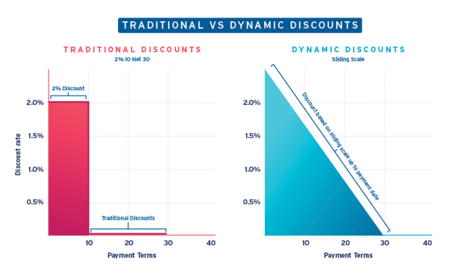 Basware Dynamic Discount Diagram