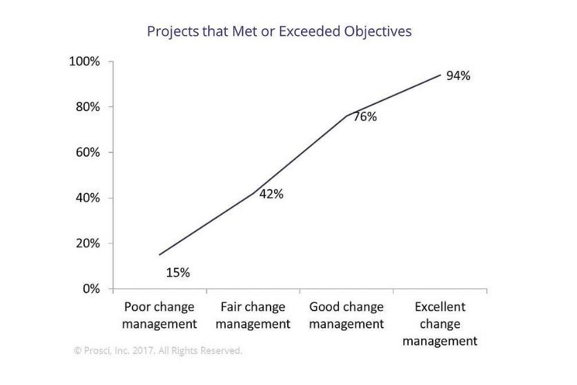 Projects that Met or Exceed Objectives